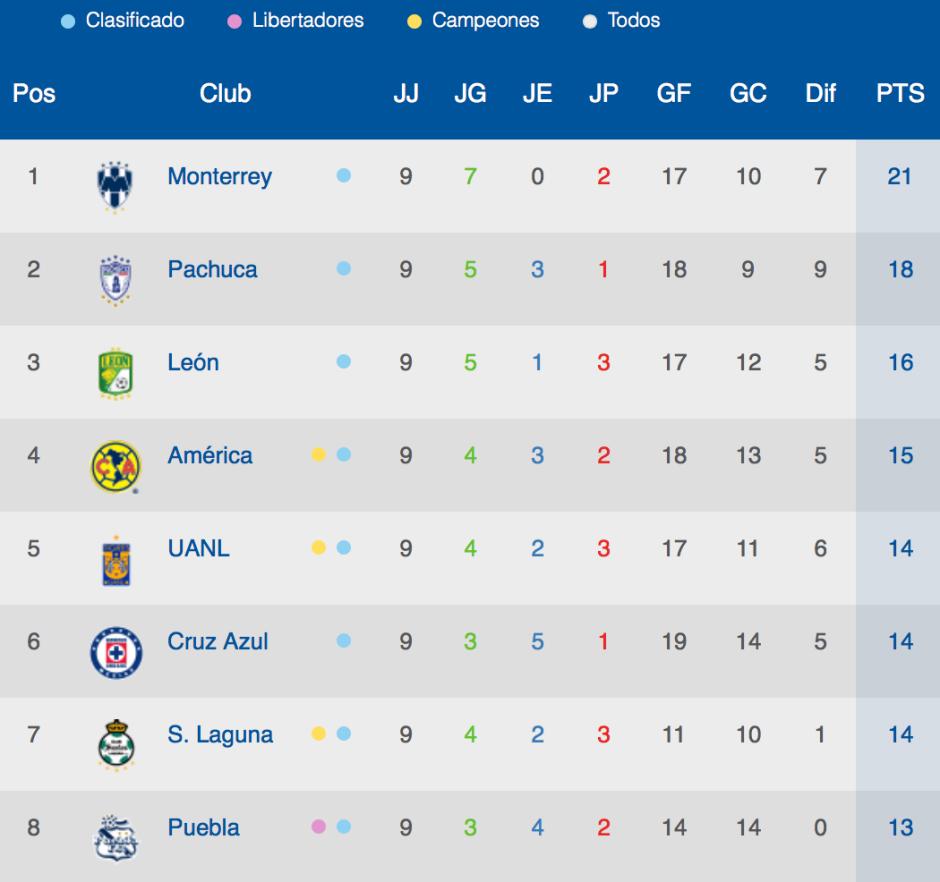 Tabla Genera - Jornada 9 - Liga MX
