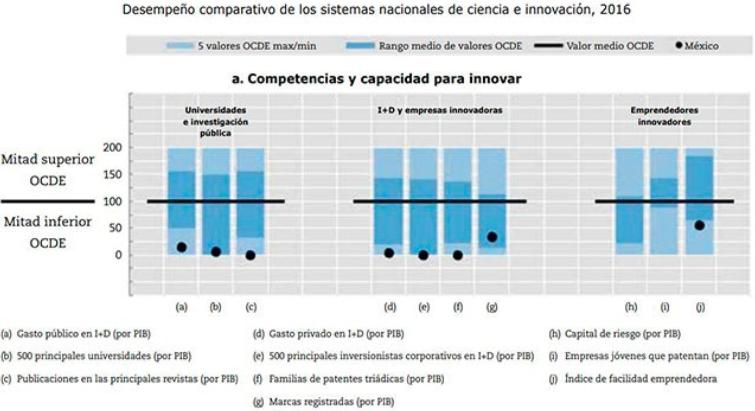 Gráficas comparativas sobre la innovación en México según la OCDE