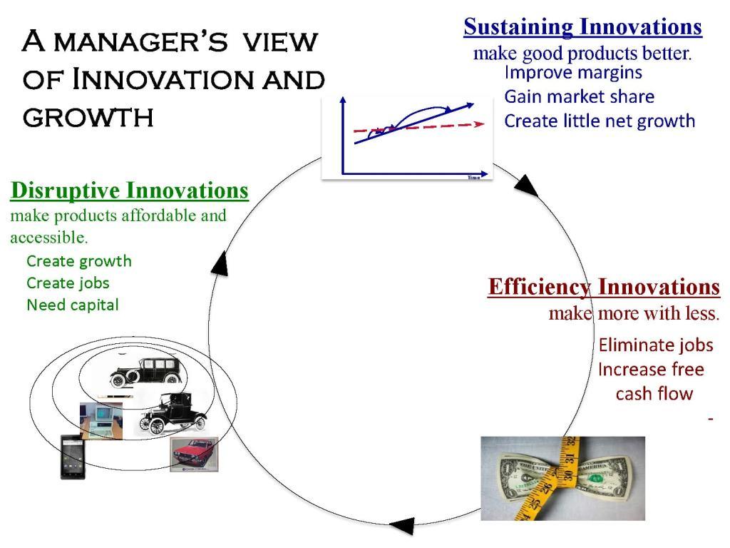 Visión de innovación y crecimiento de un administrador de negocios